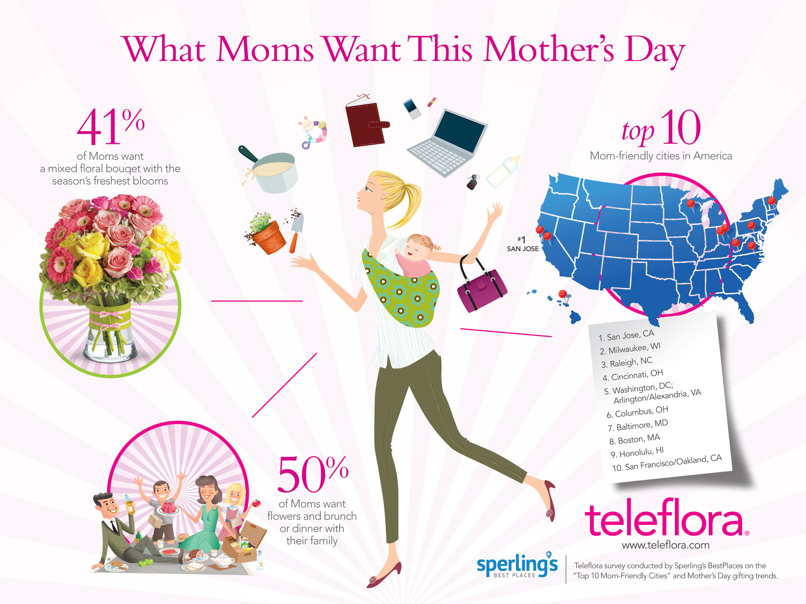 "Infographic: ""What Moms Want This Mother's Day"" (Teleflora survey conducted by Sperling's BestPlaces on the ""Top 10 Mom-Friendly Cities"" and Mother's Day gifting trends.)"