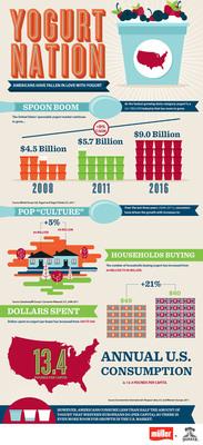 Infographic illustrating the U.S. yogurt market.