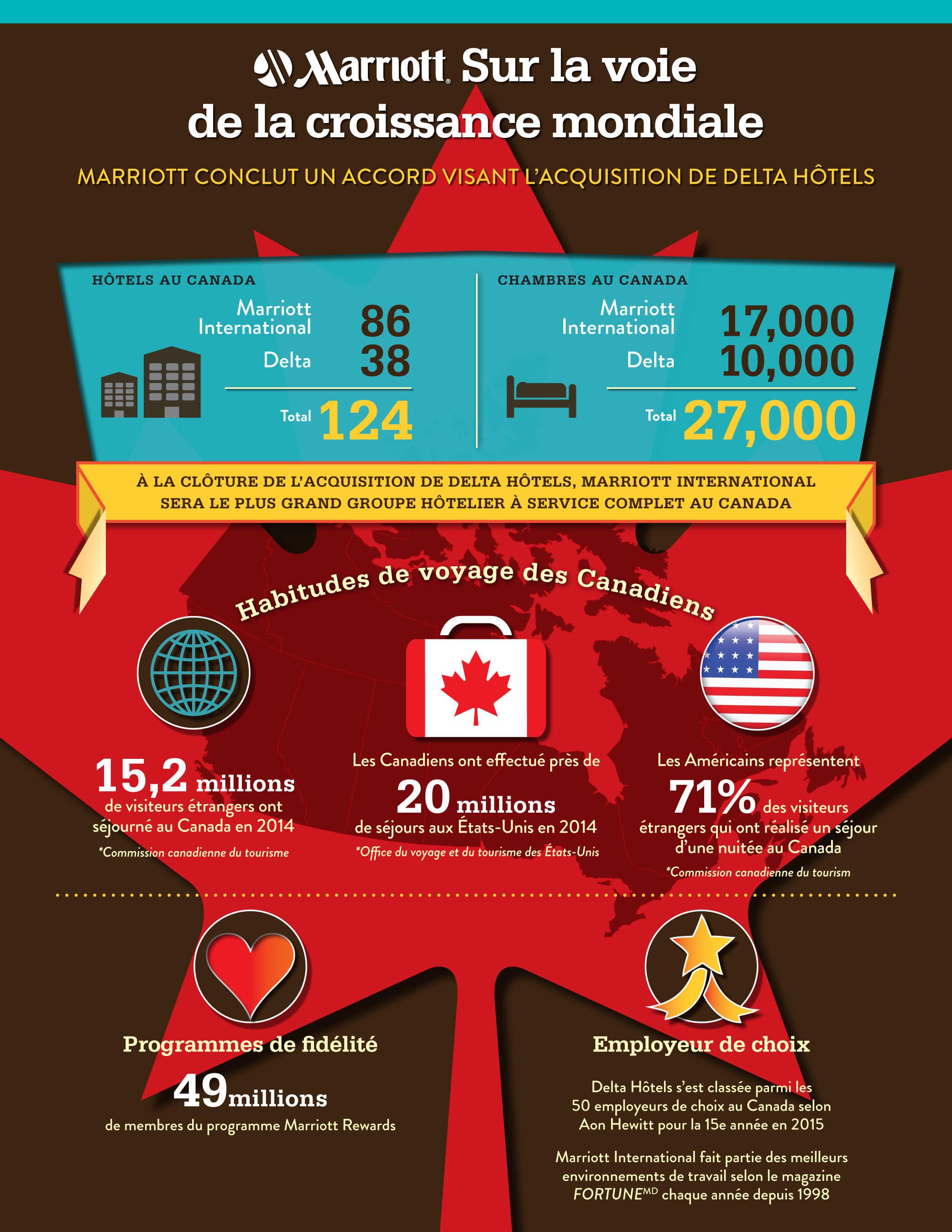 Marriott Sur la voie de la croissance mondiale