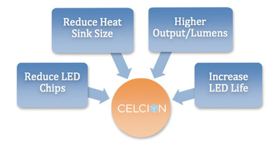 Heraeus Celcion(TM) Announces Proven Performance Benefits for LED Lighting Applications. (PRNewsFoto/Heraeus) (PRNewsFoto/HERAEUS)