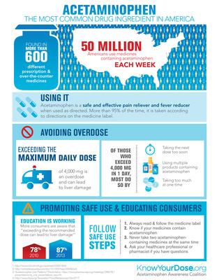 Acetaminophen: The Most Common Drug Ingredient in America (PRNewsFoto/AAC)