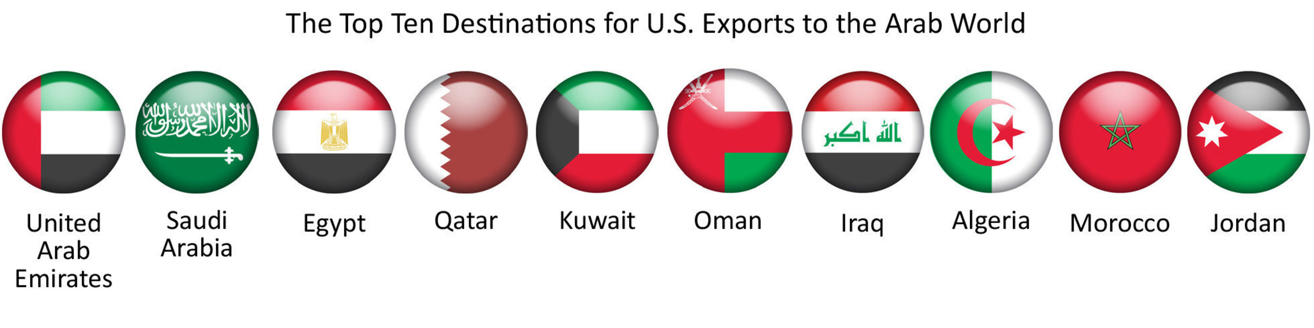 U.S. Goods Exports To The Arab World Dipped In 2015