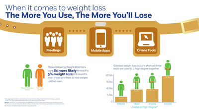 New weight loss research: the more you use, the more you'll lose.  (PRNewsFoto/Weight Watchers)