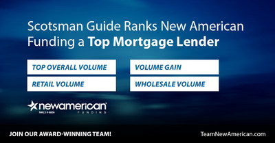 Scotsman Guide Ranks New American Funding a Top Mortgage Lender.