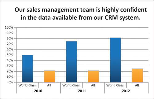 Sales Managers at World-Class Sales Organizations Are Significantly More Confident in Their CRM