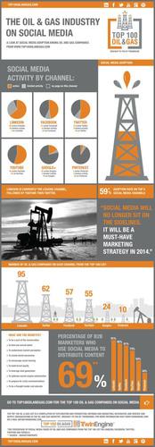 Infographic: Oil. (PRNewsFoto/TwinEngine) (PRNewsFoto/TWINENGINE)
