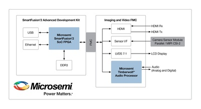Microsemi announced a new addition to its imaging/video solution supporting the popular Mobile Industry Processor Interface (MIPI) camera serial interface (CSI-2). The new enhancements enable customers to use the company's low power, highly secure IGLOO(tm)2 FPGA and SmartFusion(tm)2 SoC FPGA capabilities in CSI-2-based camera systems.