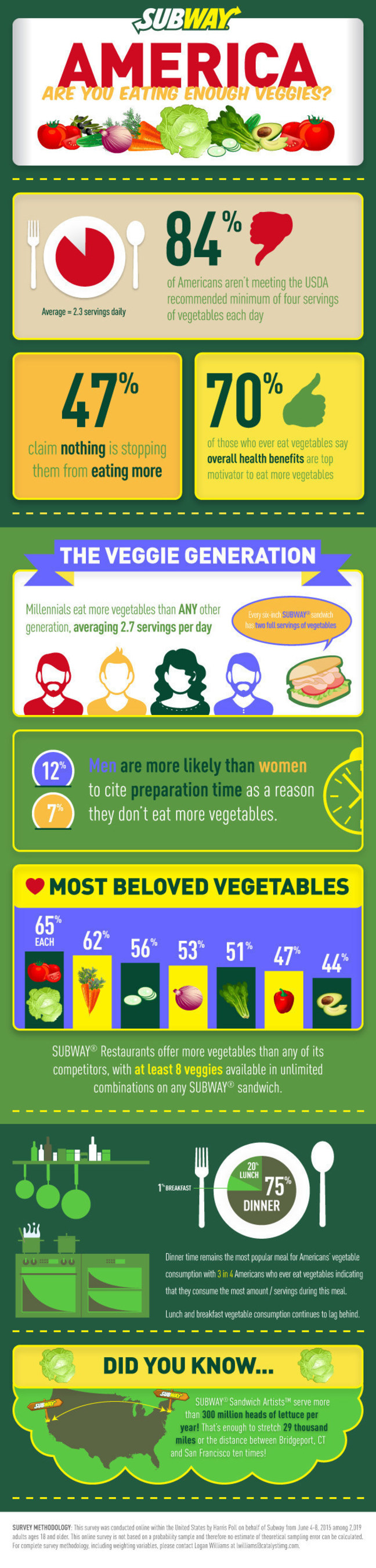 SUBWAY Restaurants' National Eat Your Vegetables Day Survey Examines Americans Vegetable Consumption Trends
