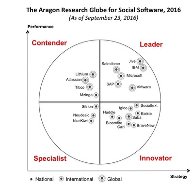 "Jive Software was ranked as a Leader in ""The Aragon Research Globe(TM) for Social Software, 2016: Shifting to Work and Outcomes"" report for the third consecutive year"