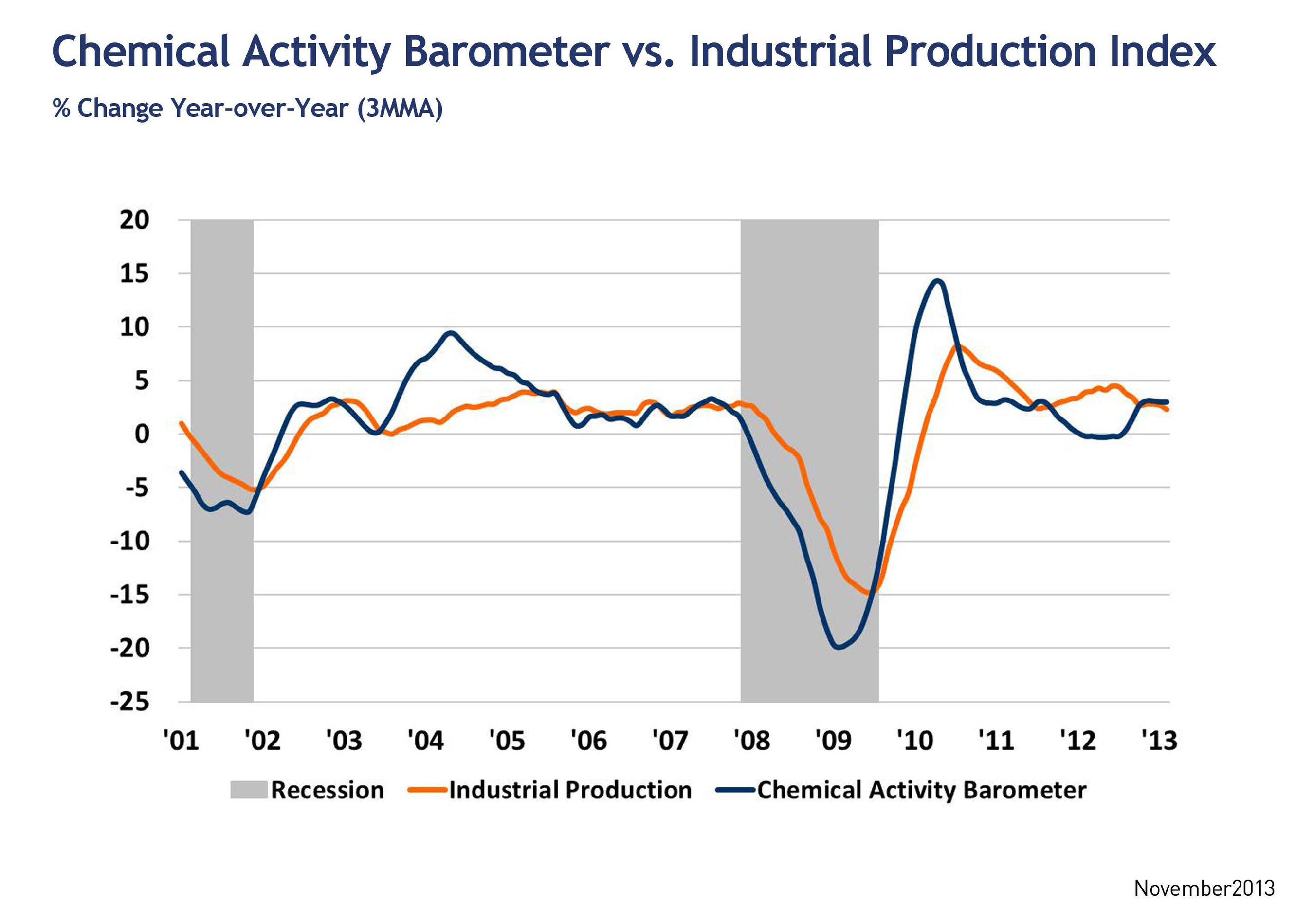 Trends in the U.S. Economy: Chemical Activity Barometer vs. Industrial Production.  (PRNewsFoto/American ...