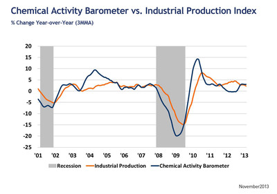 Trends in the U.S. Economy: Chemical Activity Barometer vs. Industrial Production.  (PRNewsFoto/American Chemistry Council)