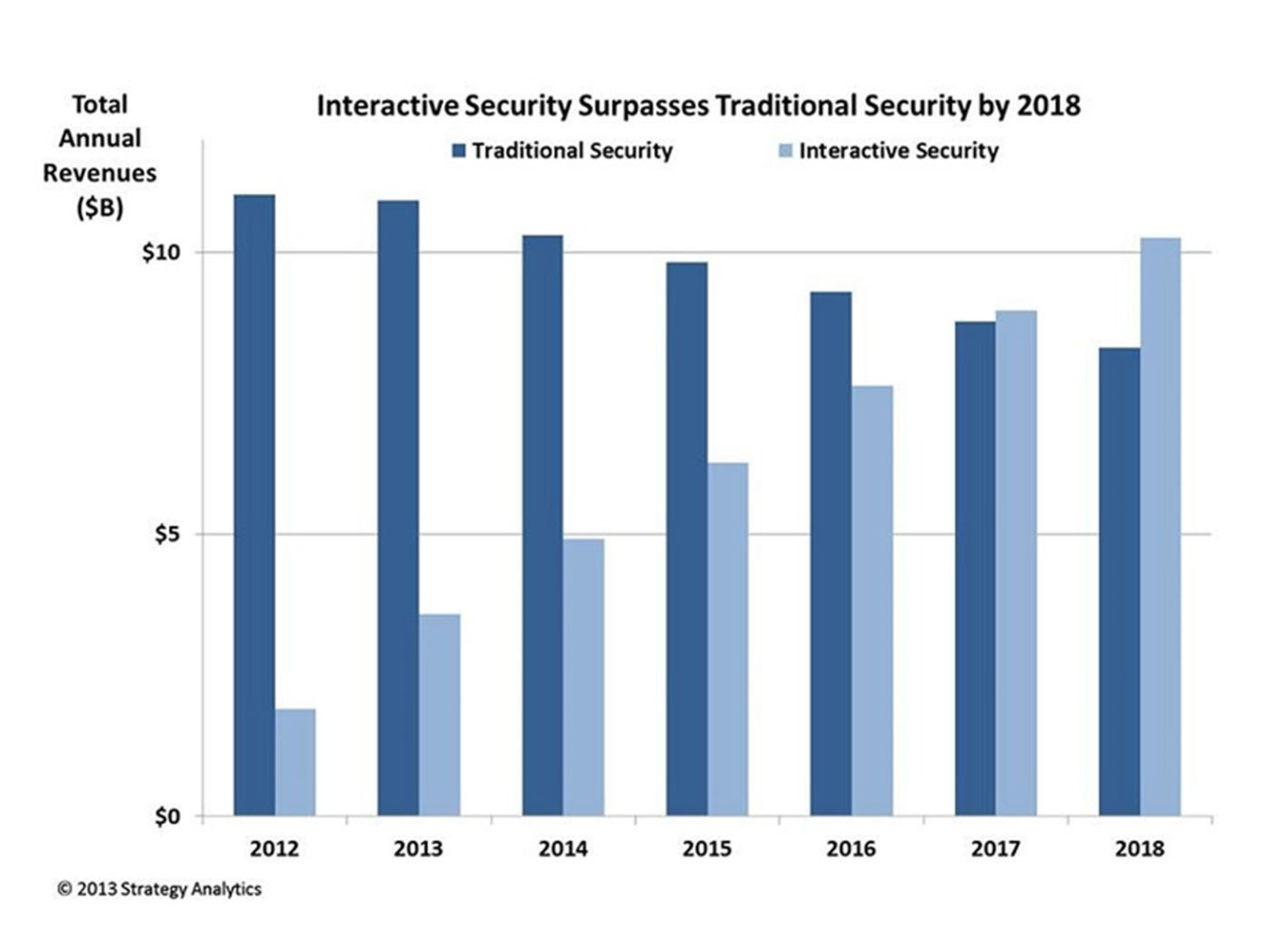 Interactive Security Surpasses Traditional Security by 2018.  (PRNewsFoto/Strategy Analytics)