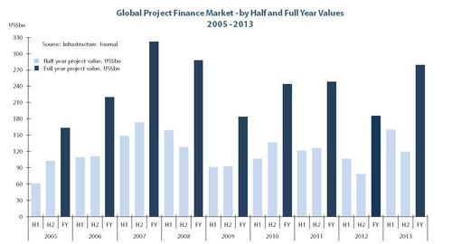 Global Project Finance Market – by Half and Full Year Values 2005 - 2013 (PRNewsFoto/Infrastructure Journal)