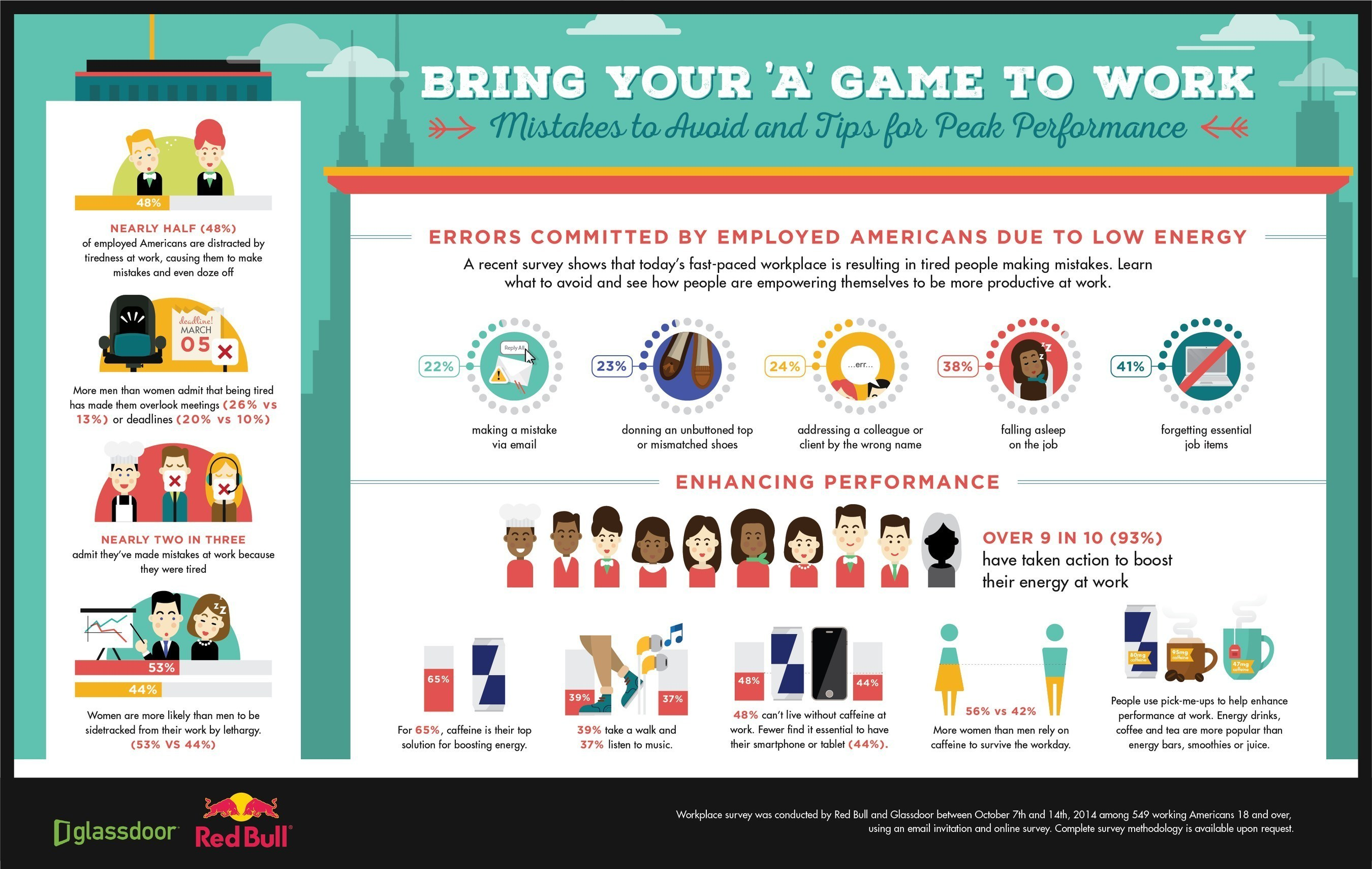 As employees embark on a new year at work, this infographic outlines common workplace mistakes to avoid as well as tips for peak performance. According to a new workplace survey commissioned by Red Bull and Glassdoor, nearly half of employed Americans are distracted by fatigue at work, causing them to make mistakes and even doze off. Tiredness is a bigger distraction to workers than social media and personal communications. U.S. workers are so desperate to combat tiredness, 93 percent of respondents said they have taken action to boost their energy at work, with caffeine as a top workplace necessity.