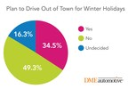 One-third of consumers plan to drive out of town for the winter holiday, according to DMEautomotive research