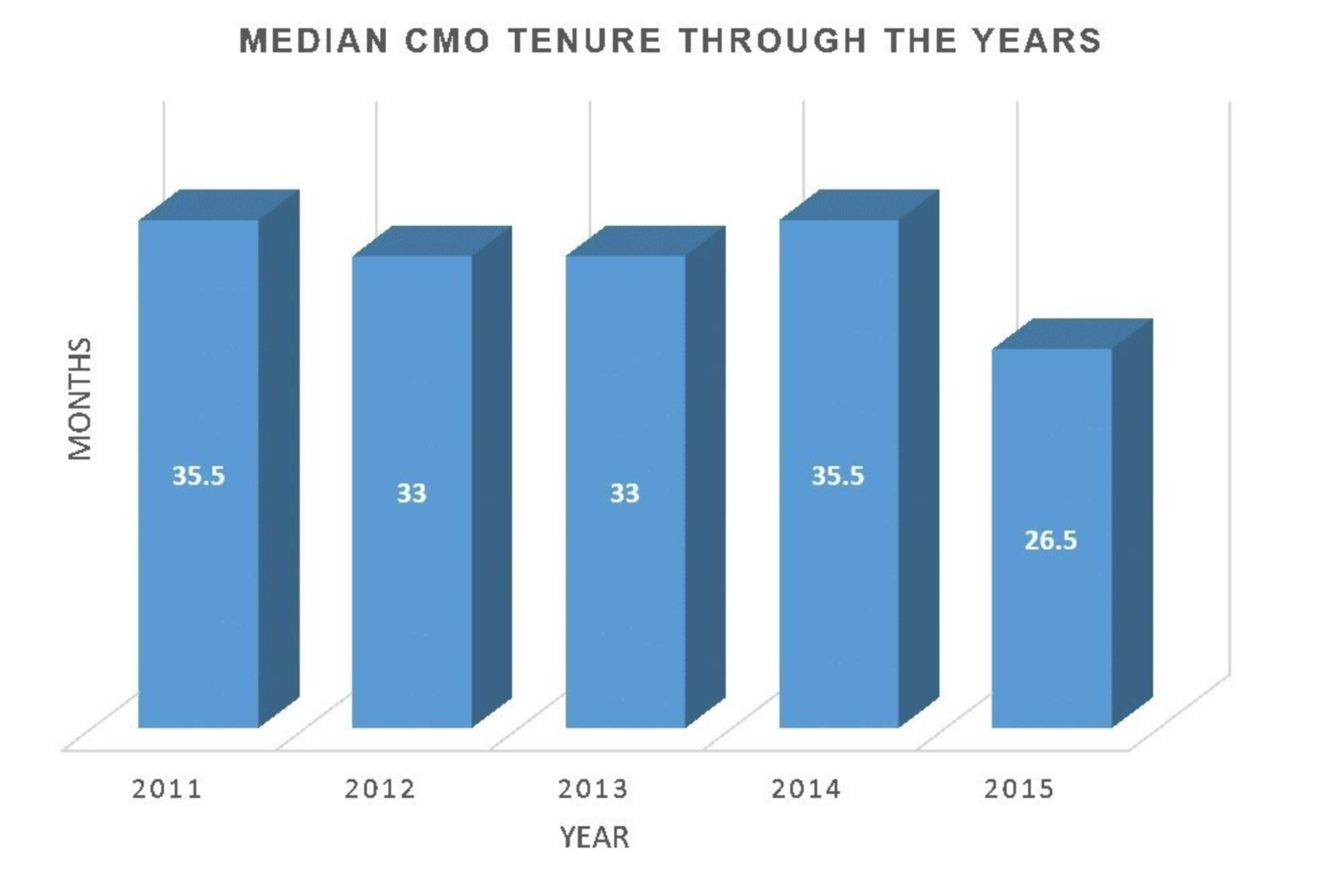 MEDIAN CMO TENURE THROUGH THE YEARS