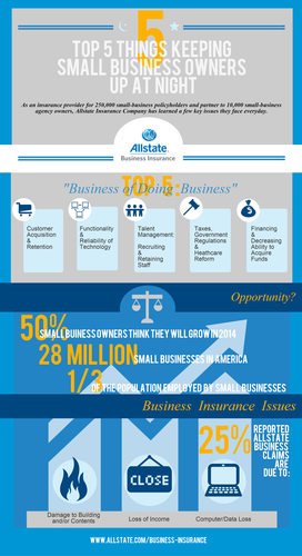 Top Five Things Keeping Small Business Owners Up at Night (PRNewsFoto/Allstate Insurance Company)