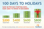 With 100 days to holidays, SunTrust helps people prepare for upcoming spending.