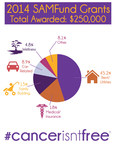 The SAMFund Awards $250,000 to Young Adult Cancer Survivors in Tenth Annual Grants Cycle