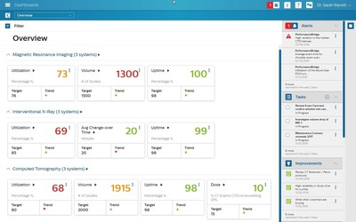 PerformanceBridge offers an integrated dashboard to manage your hospital department from one screen.