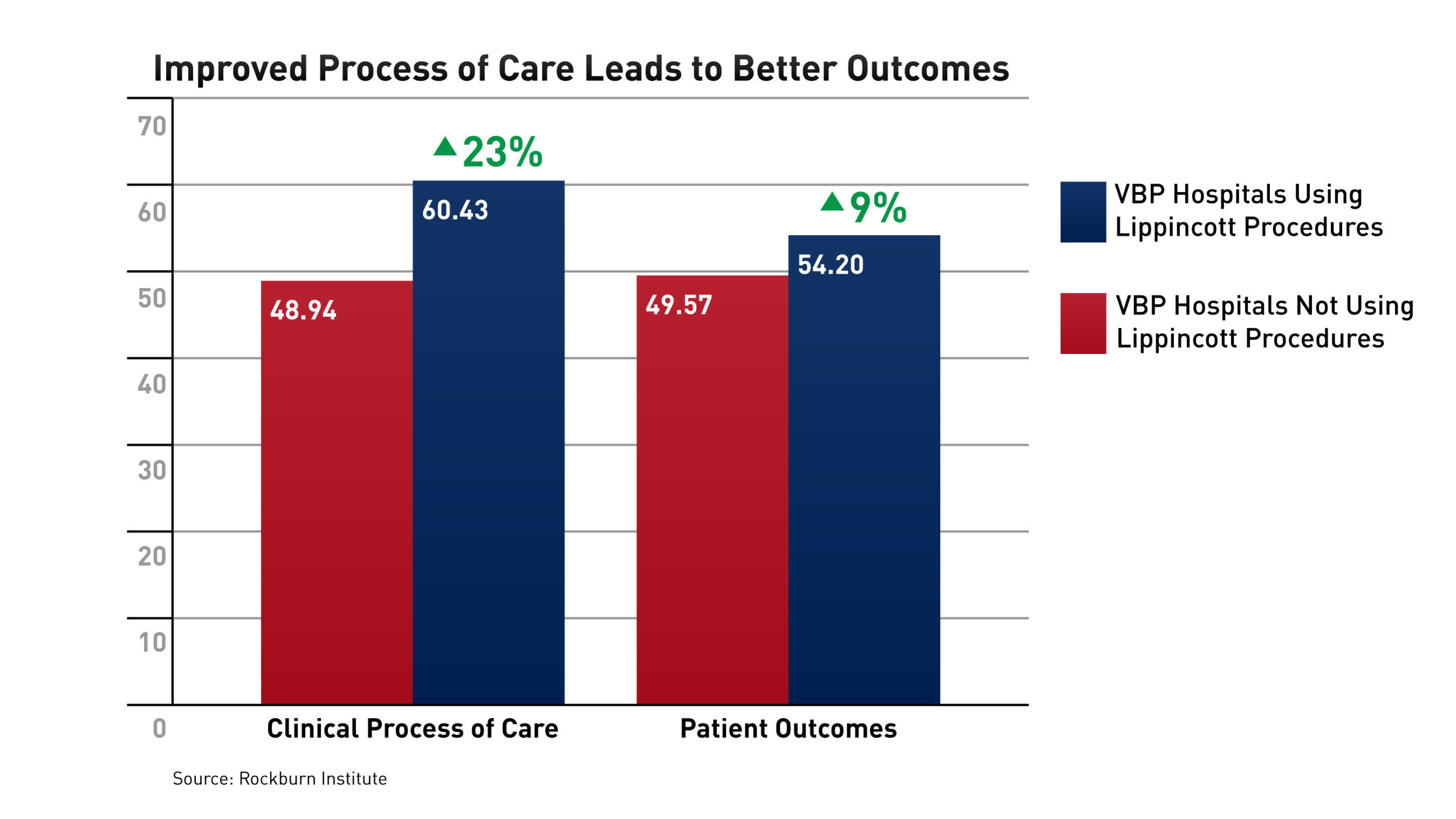 A new Rockburn Institute study finds that hospitals using Lippincott Procedures are correlated with higher overall CMS Value-based Purchasing (VBP) domain ranks. According to the study, hospitals in the VBP program that use Lippincott Procedures performed 23 percent better in the median Clinical Process of Care Score and 9 percent better in Patient Outcomes.