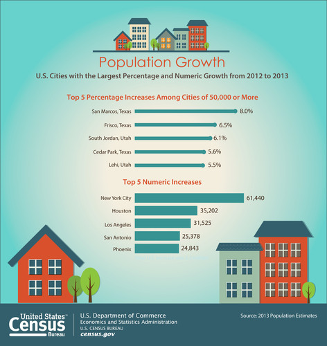 The South and West dominated the list of fastest-growing municipalities between 2012 and 2013, claiming all of the top 15, seven of which were in Texas. Frisco and McKinney (near Dallas), Odessa (in West Texas) and Pearland (near Houston) were the other Texas cities on the list. (PRNewsFoto/U.S. Census Bureau)