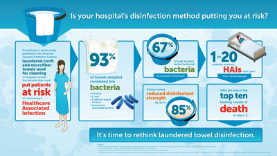 Study: Hospital Laundering Practices May Expose Patients to Infection-Causing Bacteria