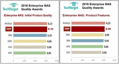Enterprise NAS: Initial Product Quality & Product Features