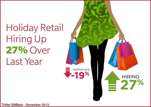 Holiday retail hiring up 27% over last year.  (PRNewsFoto/TriNet)