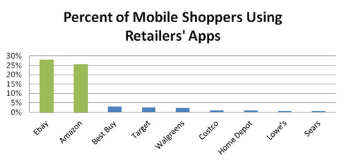 Percent of Mobile Shoppers Using Retailers' Apps.  (PRNewsFoto/Mobidia Technology, Inc.)
