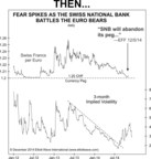 Then: Fear spikes as the Swiss National Bank Battles the Euro bears-- Now: www.elliottwave.com/wave/SNB