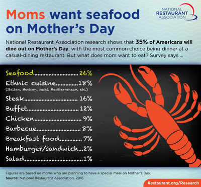 New National Restaurant Association research shows that 35 percent of Americans plan to dine out on Mother's Day.