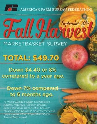2016 Fall Harvest Marketbasket Survey
