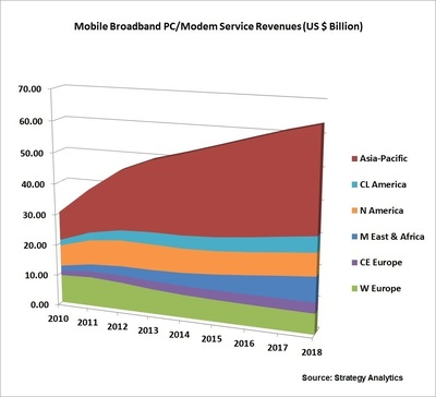 Global Mobile Broadband PC/Modem Service Revenues (PRNewsFoto/Strategy Analytics)