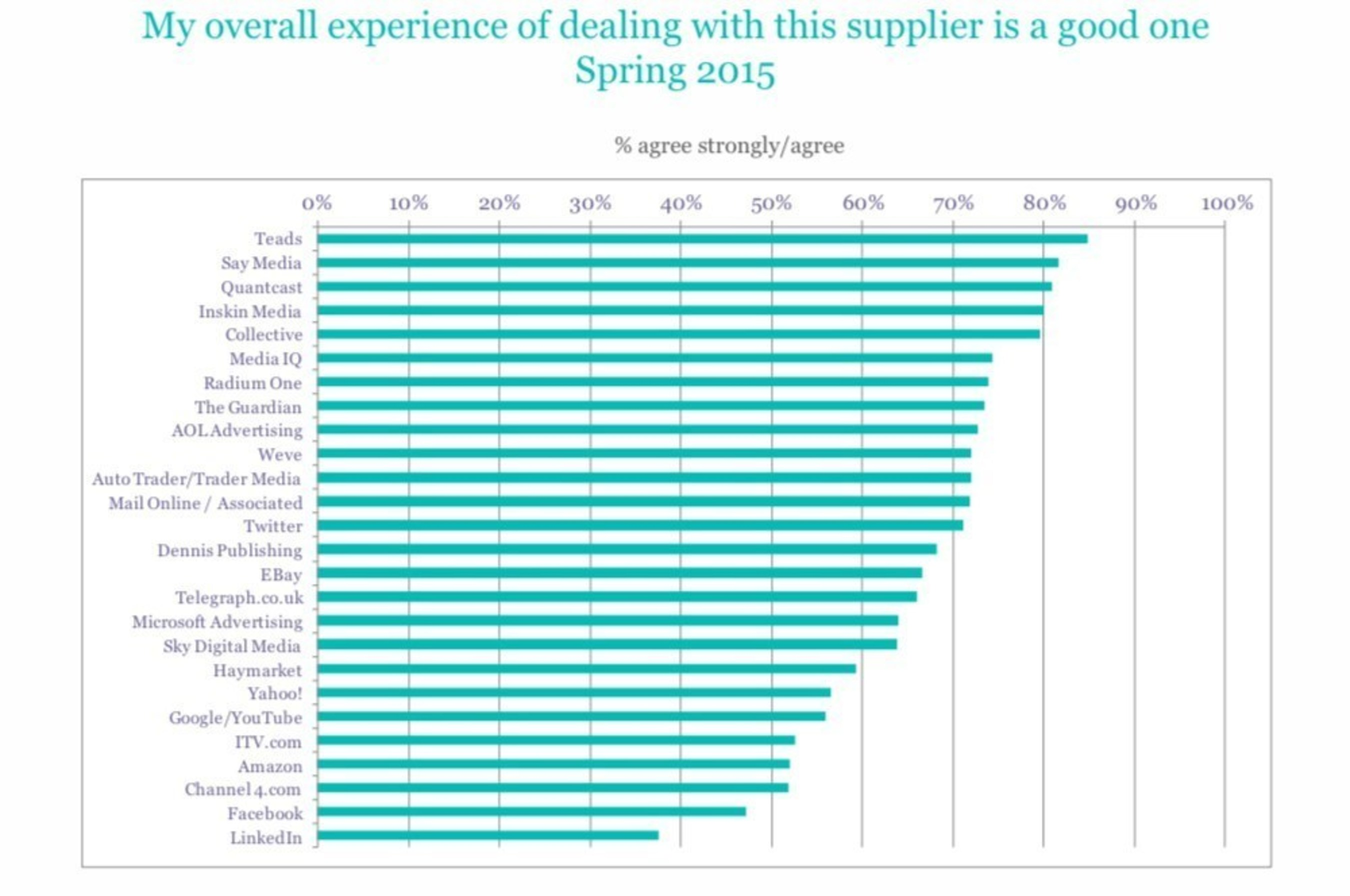 IPA Digital Media Owners Survey Spring 2015