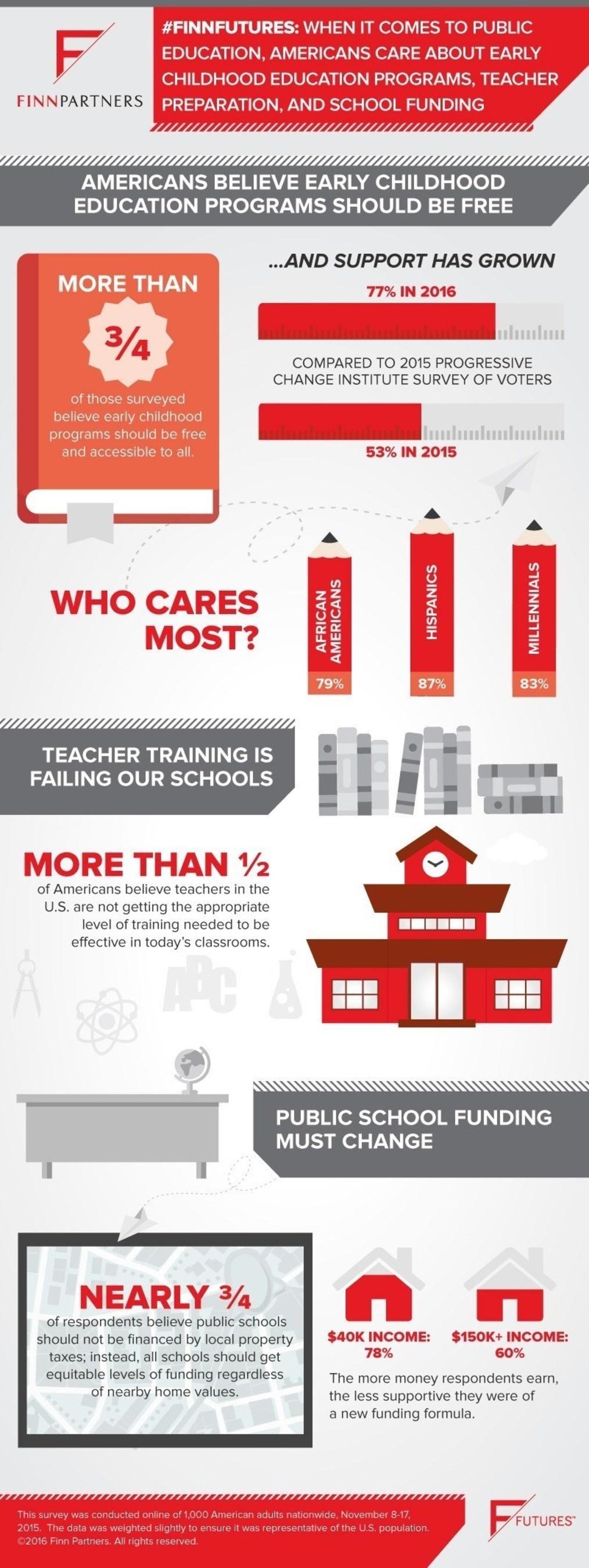 #FinnFutures Education Survey