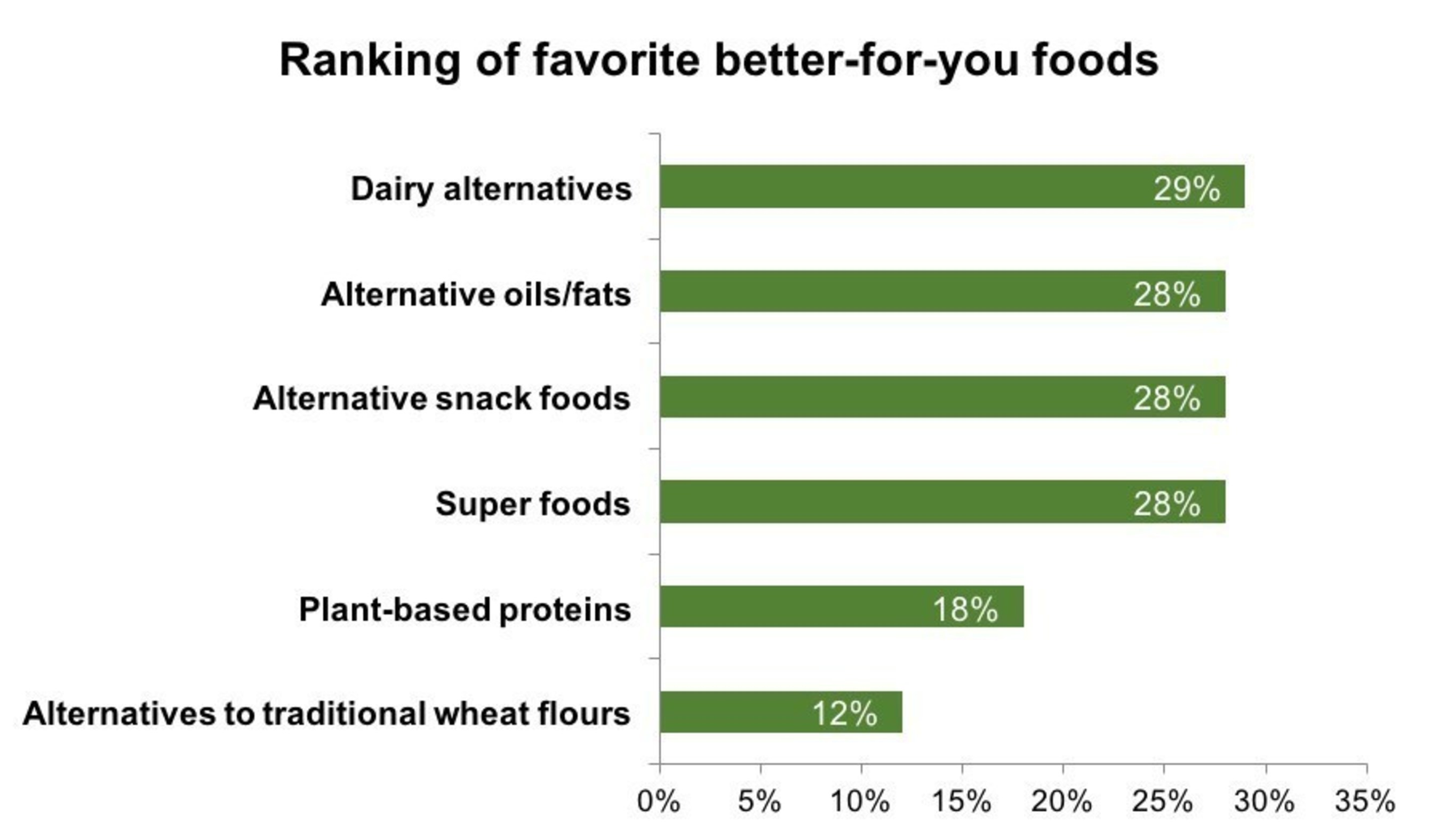 """Nearly one-third of respondents in a recent survey revealed that dairy alternatives rank as their favorite """"better-for-you"""" food. The survey was conducted online by 72 Point Inc. on behalf of Earth Balance."""
