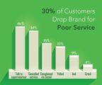 More than 30% of UK consumers will drop a brand due to poor customer service. What else have they done?