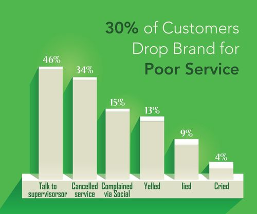 More than 30% of UK consumers will drop a brand due to poor customer service. What else have they done? (PRNewsFoto/ClickSoftware)