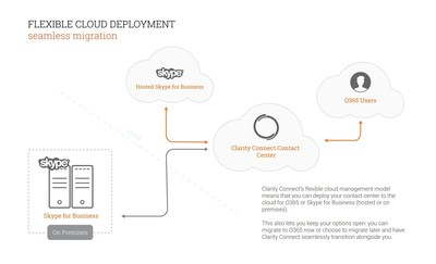 Clarity Connect Cloud Deployment Model
