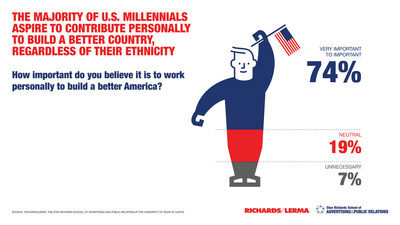 The majority of U.S. millennials aspire to contribute personally to build a better country, regardless of their ethnicity