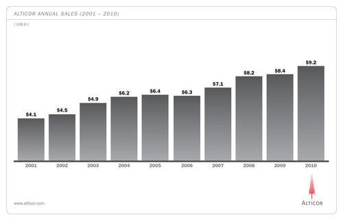 Alticor Annual Sales (2001-2010).  (PRNewsFoto/Alticor Inc.)