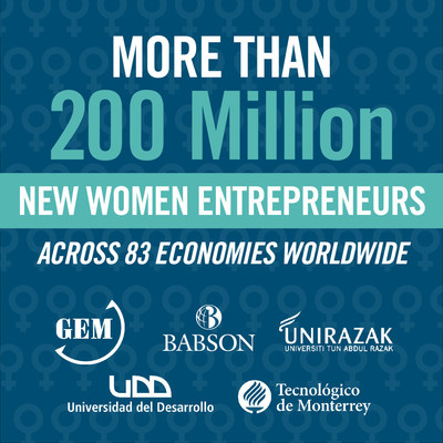 Women entrepreneurs have narrowed the gender gap by six percent since 2012 and are adding to the economic engine that is entrepreneurship - this according to the Global Entrepreneurship Monitor 2014 Women's Report released today, which is sponsored by Babson College, Universidad Del Desarrollo, Universiti Tun Abdul Razak (UNIRAZAK), and Tecnologico de Monterrey.