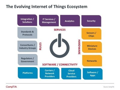 The Internet of Things is a mix of hardware, software, rules and services that, when linked, will create new business opportunities across every sector of the economy, according to a new research report from IT industry association CompTIA.