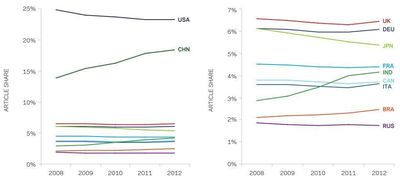 Figure: Share of world articles for the UK and comparators Brazil, India, Russia, 2008-2012 with right-hand panel excluding the US and China for clarity. Source: Scopus.