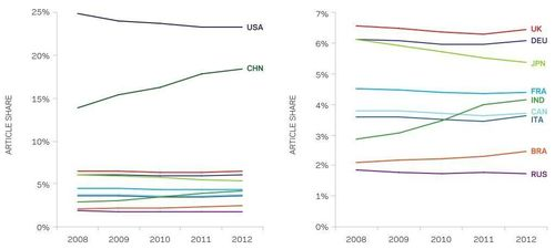 Figure: Share of world articles for the UK and comparators Brazil, India, Russia, 2008-2012 with right-hand panel excluding the US and China for clarity. Source: Scopus. (PRNewsFoto/Elsevier)