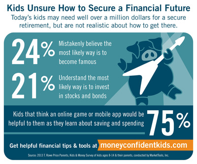 Today's kids may need well over a million dollars for a secure retirement, but are not realistic about how to get there.