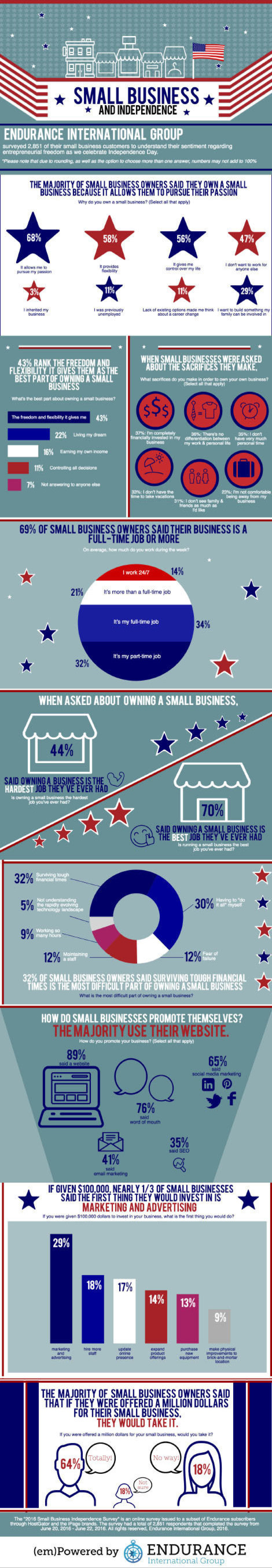 Small business independence infographic