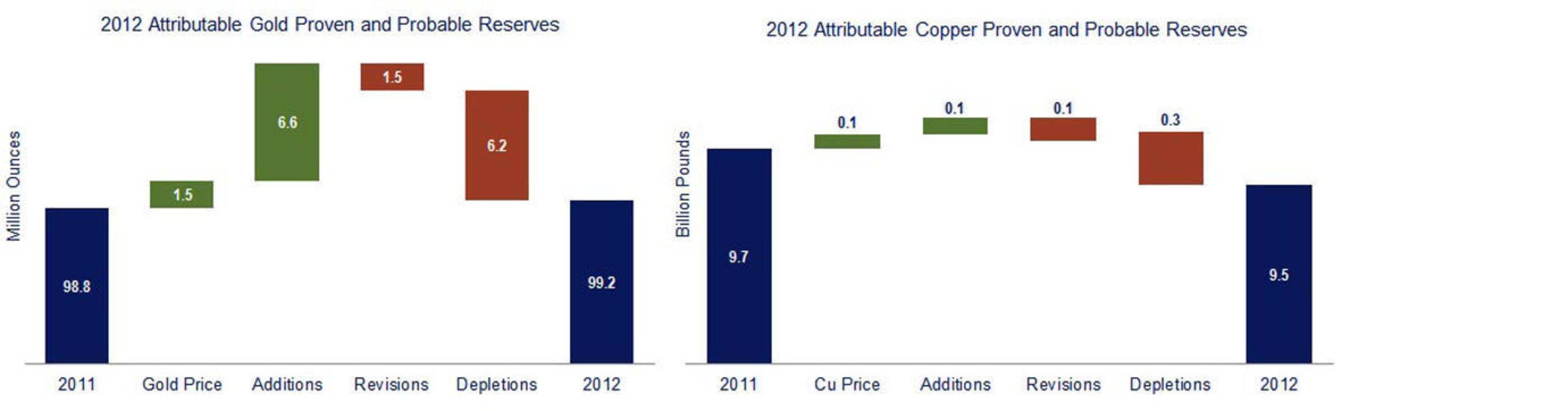 2012 Reserves. (PRNewsFoto/Newmont Mining Corporation) (PRNewsFoto/NEWMONT MINING CORPORATION)