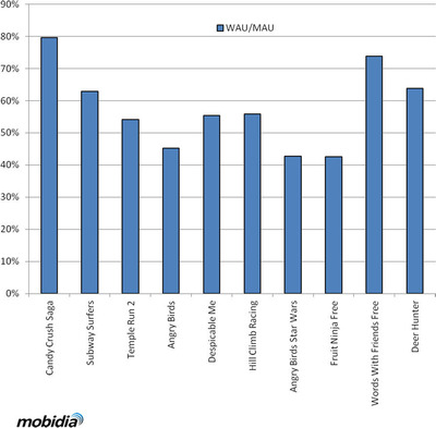New Research Provides Insight Into High Levels of Engagement for Leading Mobile Gaming Apps in 2013